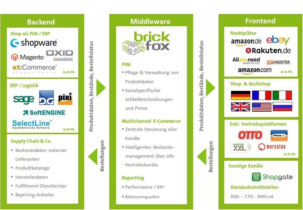 brickfox middleware Funktion