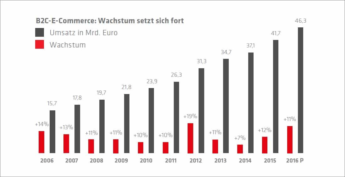 news-2016_b2c-e-commerce-wachstum