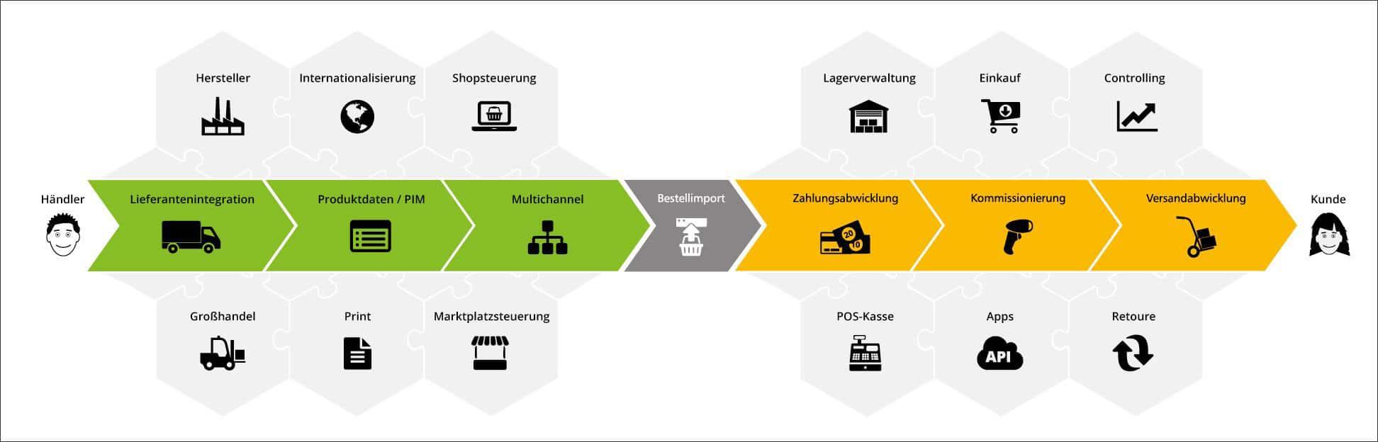 Vollständiger Prozess des e-Commerce vom Hersteller bis Logistik