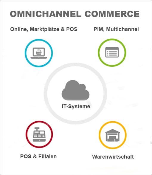 Überblick Omnichannel Commerce
