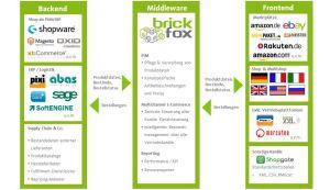 brickfox - Schematische Darstellung Einsatz als Middleware