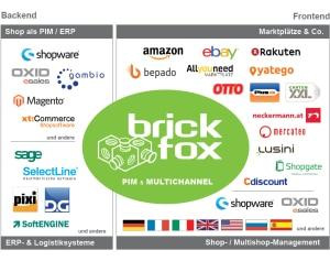 brickfox als Middleware zwischen Backend und Frontend