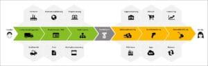 E-Commerce-Prozess im Überblick