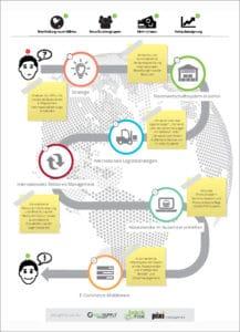 Infografic - Internationalisierung im ecommerce