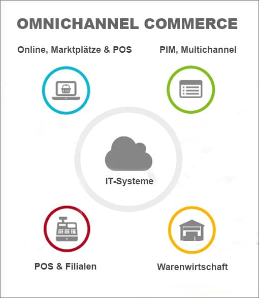 Überblick Omnichannel Commerce