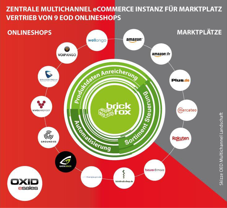 brickfox Multichannel Szenario: Marktplatz Management für Oxid