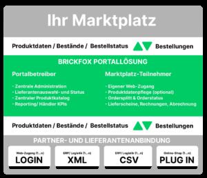 Funktionsschema der brickfox Portal- und Marktplatz-Software