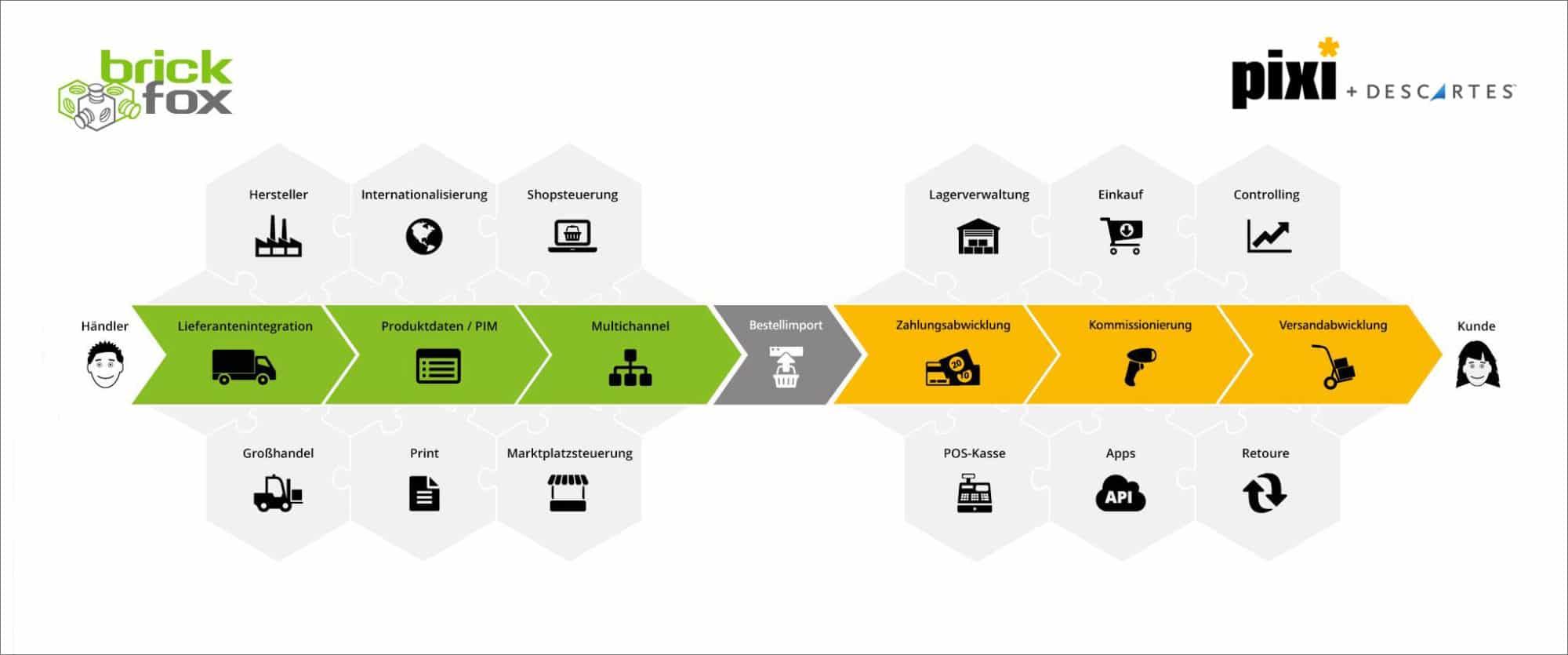 2-Komponenten-Lösung von brickfox & pixi* für nachhaltige E-Commerce Expansion